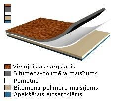 Uzkausējamie ruļļveida materiāli (ICOPAL, Polija)